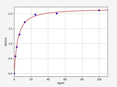 Human AZGP1(Zinc-alpha-2-glycoprotein) ELISA Kit