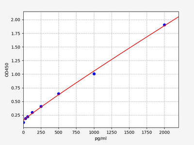 Human CD55(Complement decay-accelerating factor) ELISA Kit