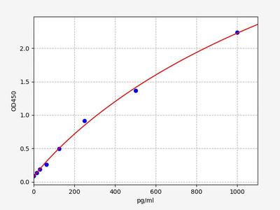 Mouse HB-EGF(Heparin-binding Epidermal Growth Factor-like Growth Factor) ELISA Kit