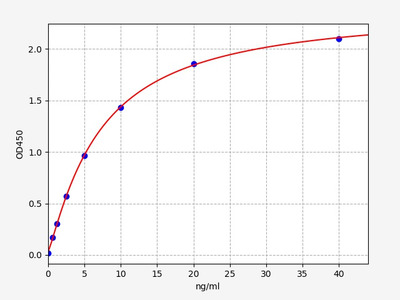 Human AOX1(Aldehyde oxidase) ELISA Kit
