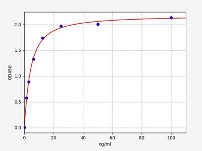 Human CNDP1(Beta-Ala-His dipeptidase) ELISA Kit