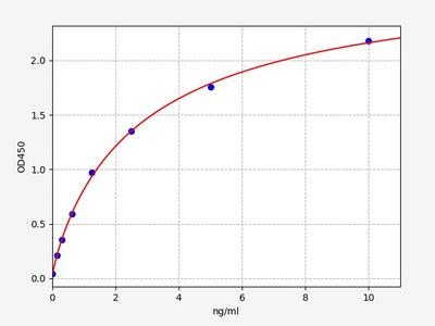 Human PLA2G4D(Phospholipase A2, Group IV D) ELISA Kit