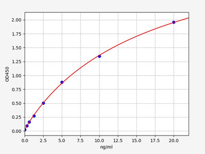 Rat ICTP(Cross-linked C-terminal Telopeptide of Type I Collagen) ELISA Kit