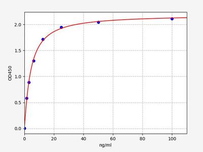 Rat Fabp1(Fatty acid-binding protein, liver) ELISA Kit