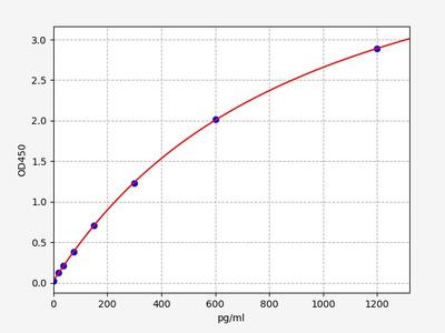 Human CHD5(Chromodomain Helicase DNA Binding Protein 5) ELISA Kit