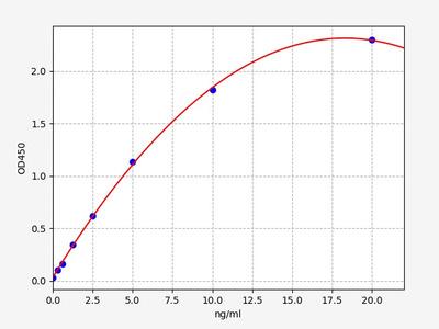Human ITGB2(Integrin beta-2) ELISA Kit