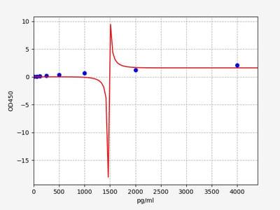 Human GAS6(Growth arrest-specific protein 6) ELISA Kit