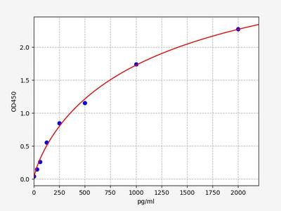 Mouse FPR2(Formyl Peptide Receptor 2) ELISA Kit