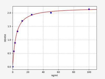 Mouse Sepp1(Selenoprotein P) ELISA Kit