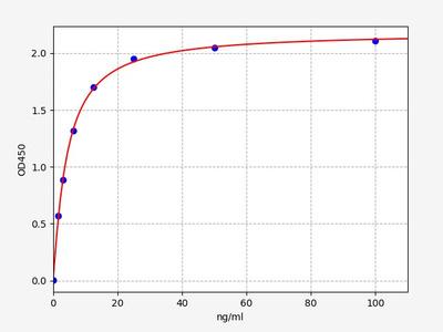 Mouse Fabp7(Fatty acid-binding protein, brain) ELISA Kit
