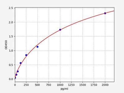 Human FGF21(Fibroblast growth factor 21) ELISA Kit