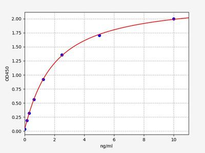 Human AMELX(Amelogenin, X isoform) ELISA Kit