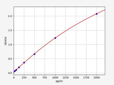 Human CALCA(Calcitonin gene-related peptide 1) ELISA Kit