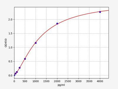 Human BMP-2(Bone Morphogenetic Protein 2) ELISA Kit