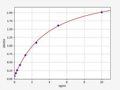 Mouse FIX(Coagulation Factor IX) ELISA Kit