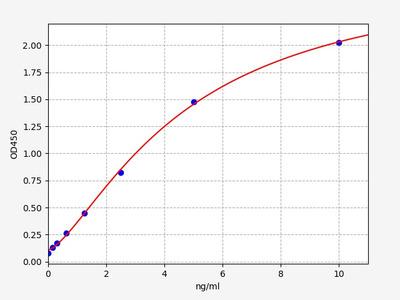 Human BACE1(Beta-site APP Cleaving Enzyme 1) ELISA Kit