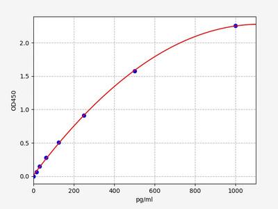 Mouse Gnrh1(Progonadoliberin-1) ELISA Kit