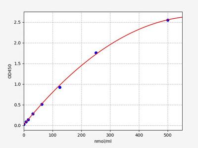 Mouse H2-Q7(H-2 class I histocompatibility antigen, Q7 alpha chain) ELISA Kit