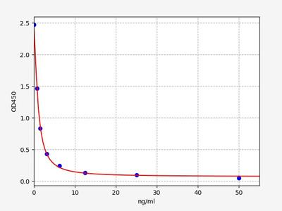 Human AKR1B10(Aldo-keto reductase family 1 member B10) ELISA Kit