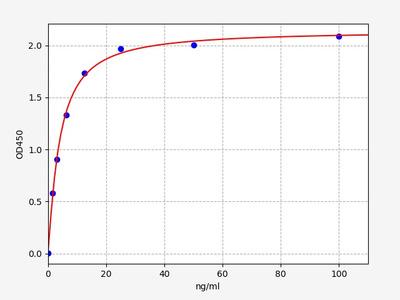 Rat Fga(Fibrinogen alpha chain) ELISA Kit