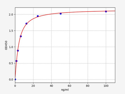 Mouse Ckm( Creatine kinase M-type) ELISA Kit