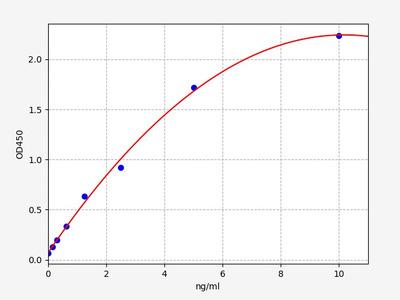 Human Grb2(Growth Factor Receptor Bound Protein 2) ELISA Kit