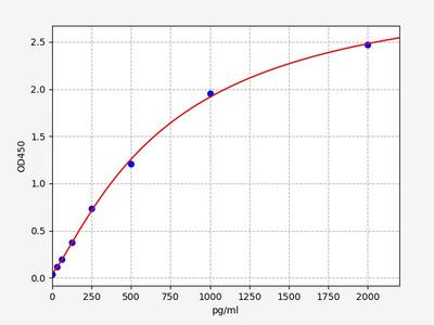 Human CDX2(Homeobox protein CDX-2) ELISA Kit