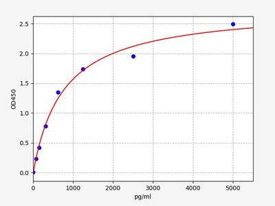 Rat Ahsg(Alpha-2-HS-glycoprotein) ELISA Kit