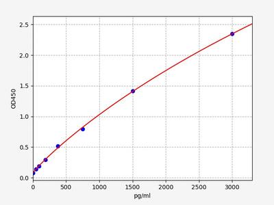Mouse bFGF/FGF2(Basic Fibroblast Growth Factor) ELISA Kit