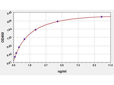 Human DPYD(Dihydropyrimidine Dehydrogenase) ELISA Kit