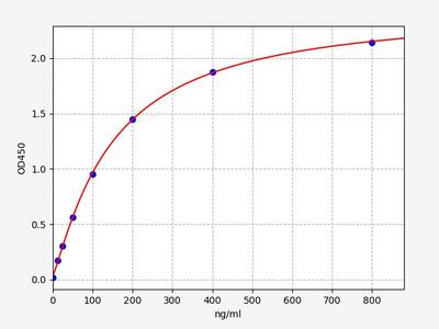 Human C8A(Complement component C8 alpha chain) ELISA Kit