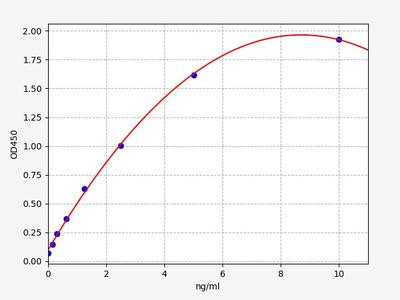 Mouse Chi3l4( Chitinase-3-like protein 4) ELISA Kit