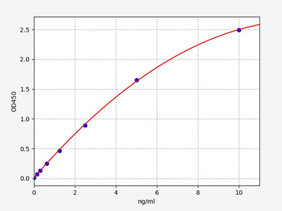 Mouse Becn1(Beclin-1) ELISA Kit