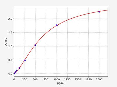 Human EGFL7(Epidermal growth factor-like protein 7) ELISA Kit
