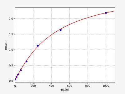 Human ATF-2(Activating Transcription Factor 2) ELISA Kit