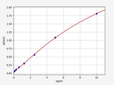 Rat Fractalkine/CX3CL1(Chemokine C-X3-C-Motif Ligand 1) ELISA Kit