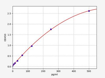 Human CXCL10(Interferon Gamma Induced Protein 10kDa) ELISA Kit