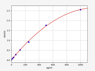 Mouse GDF15(Growth Differentiation Factor 15) ELISA Kit