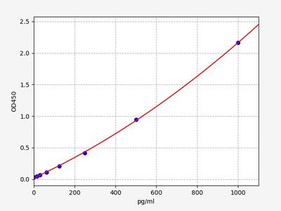 Mouse CD274(Programmed cell death 1 ligand 1) ELISA Kit