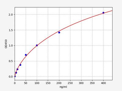 Human APCS(Serum amyloid P-component ) ELISA Kit