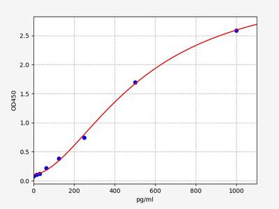 Human PRDX1(Peroxiredoxin-1) ELISA Kit