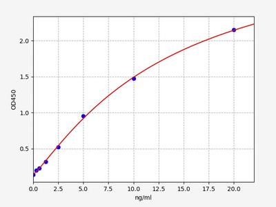 Human TJP1(Tight junction protein ZO-1) ELISA Kit