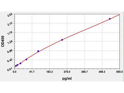 Human ANP(Atrial Natriuretic Peptide) ELISA Kit