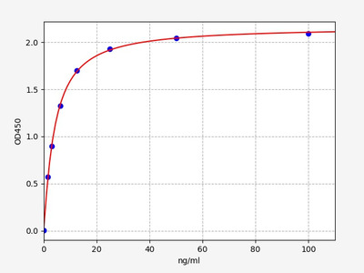 Human FABP1(Fatty acid-binding protein, liver) ELISA Kit