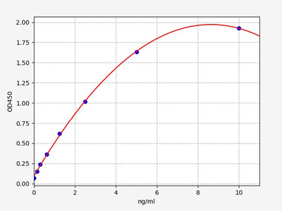 Mouse FVII(Coagulation Factor VII) ELISA Kit