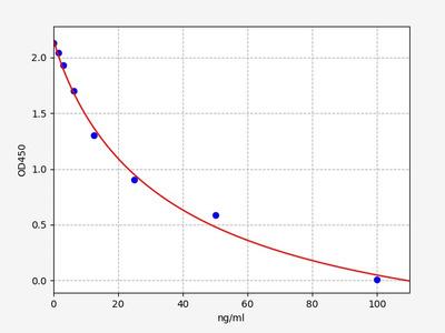 Rat 8-OHdG(8-Hydroxydeoxyguanosine) ELISA Kit