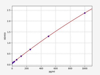 Mouse Calcb( Calcitonin gene-related peptide 2) ELISA Kit