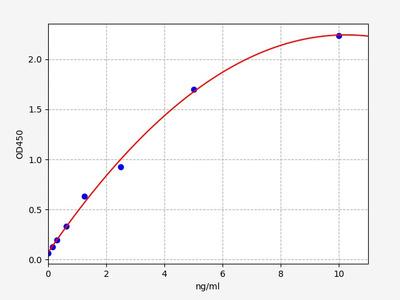 Rat Glo1(Lactoylglutathione lyase) ELISA Kit