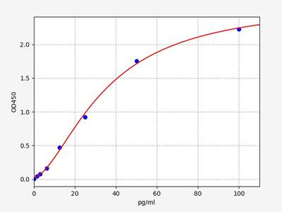 Mouse FAM3D(Protein FAM3D) ELISA Kit