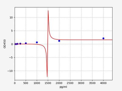 Mouse BMP-2(Bone Morphogenetic Protein 2) ELISA Kit